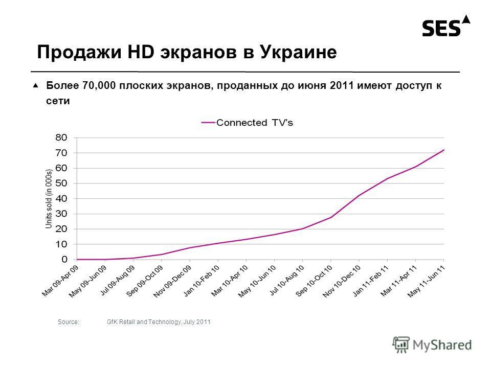 Продажи HD экранов в Украине Более 70,000 плоских экранов, проданных до июня 2011 имеют доступ к сети Source:GfK Retail and Technology, July 2011