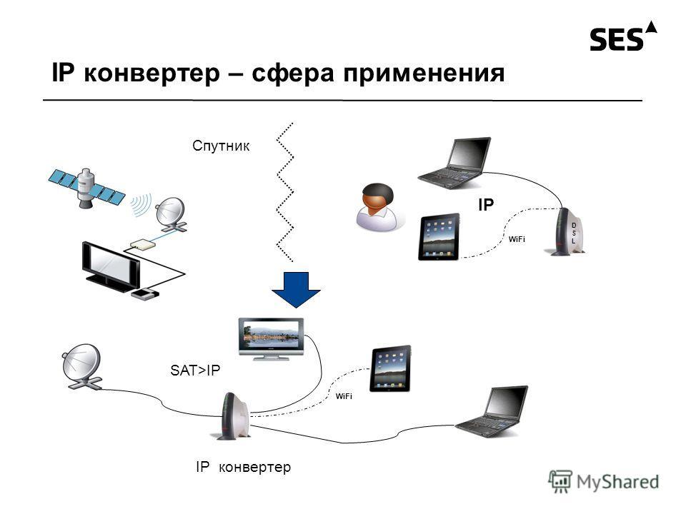 IP конвертер – сфера применения DSLDSL WiFi IP SAT>IP Спутник IP конвертер