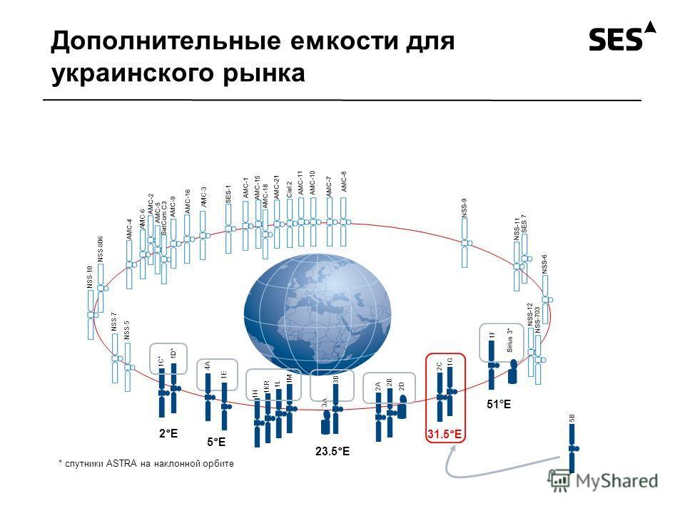 Дополнительные емкости для украинского рынка SES 7 AMC-8 AMC-11 AMC-10 3A 23.5°E 1L 1KR 1H 1M 2A 2B 2D 1G NSS-12 NSS-11 NSS-6 NSS-10 AMC-6 AMC-5 AMC-9 AMC-16 AMC-3 AMC-7 AMC-1 NSS-806 AMC-21 AMC-15 AMC-2 NSS-5 AMC-18 SatCom C3 SES-1 NSS-9 AMC-4 3B Ci