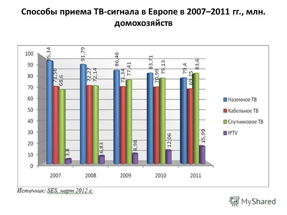 Способы приема ТВ-сигнала в Европе в 2007–2011 гг., млн. домохозяйств
