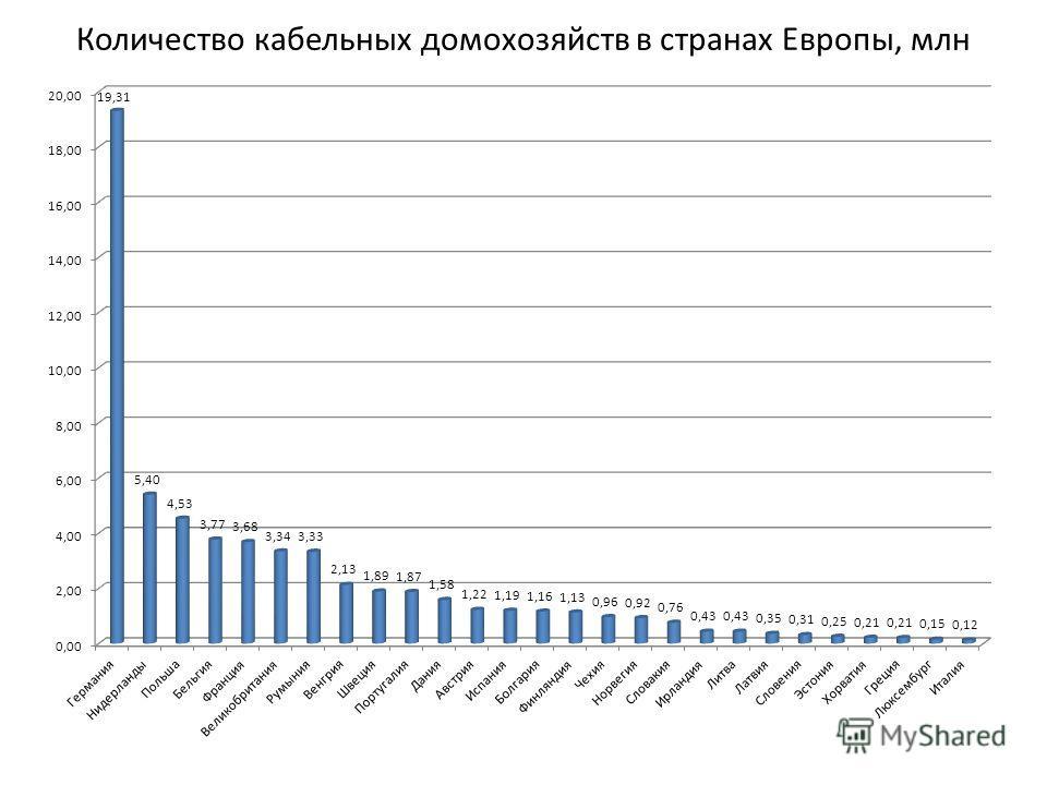 Количество кабельных домохозяйств в странах Европы, млн