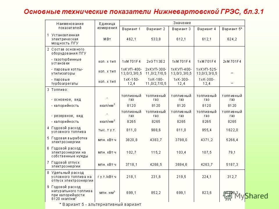 Объем инвестиций – 15 900 млн.руб., с НДС Удельные капитальные вложения – 1010 долл./кВт Объем инвестиций – 15 900 млн.руб., с НДС Удельные капитальные вложения – 1010 долл./кВт Дисконтированный чистый поток (NPV) – 11878,5 млн.руб. EBITDA margin – 5