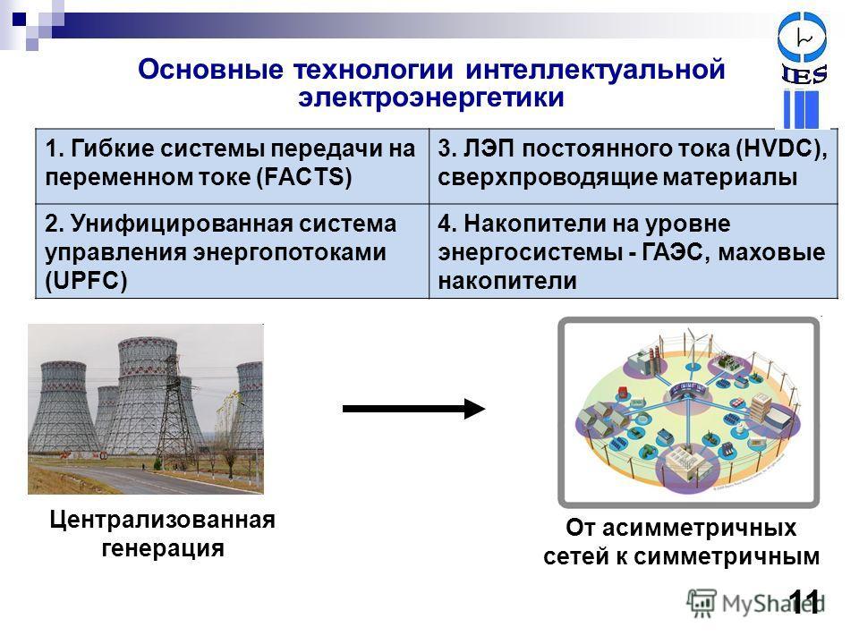 1. Гибкие системы передачи на переменном токе (FACTS) 3. ЛЭП постоянного тока (HVDC), сверхпроводящие материалы 2. Унифицированная система управления энергопотоками (UPFC) 4. Накопители на уровне энергосистемы - ГАЭС, маховые накопители Основные техн