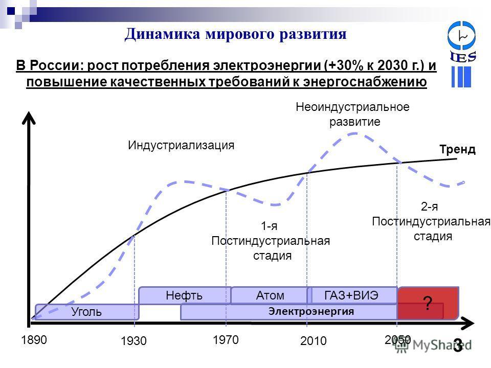 Динамика мирового развития 1930 18901970 2010 2050 Индустриализация 1-я Постиндустриальная стадия Неоиндустриальное развитие Тренд 2-я Постиндустриальная стадия Уголь Электроэнергия НефтьАтомГАЗ+ВИЭ ? 3 В России: рост потребления электроэнергии (+30%