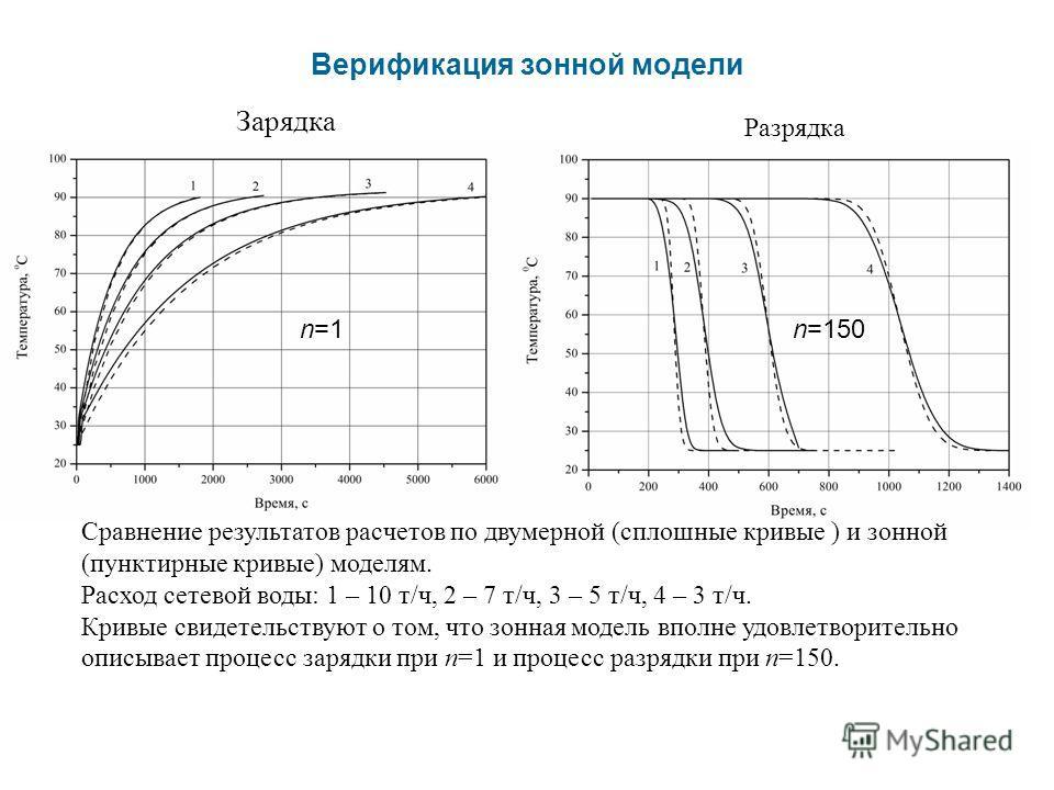 Верификация зонной модели Зарядка Разрядка Сравнение результатов расчетов по двумерной (сплошные кривые ) и зонной (пунктирные кривые) моделям. Расход сетевой воды: 1 – 10 т/ч, 2 – 7 т/ч, 3 – 5 т/ч, 4 – 3 т/ч. Кривые свидетельствуют о том, что зонная