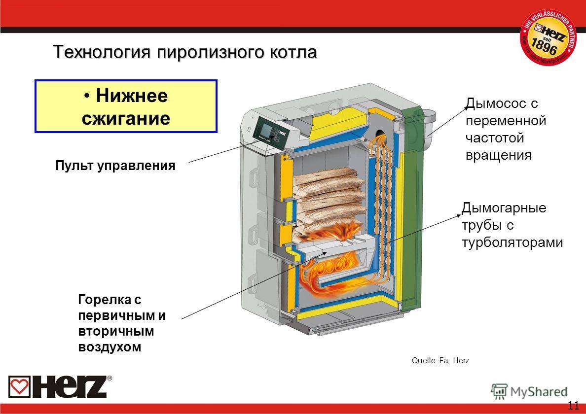 11 Технология пиролизного котла Нижнее сжигание Quelle: Fa. Herz Дымосос с переменной частотой вращения Дымогарные трубы с турболяторами Горелка с первичным и вторичным воздухом Пульт управления