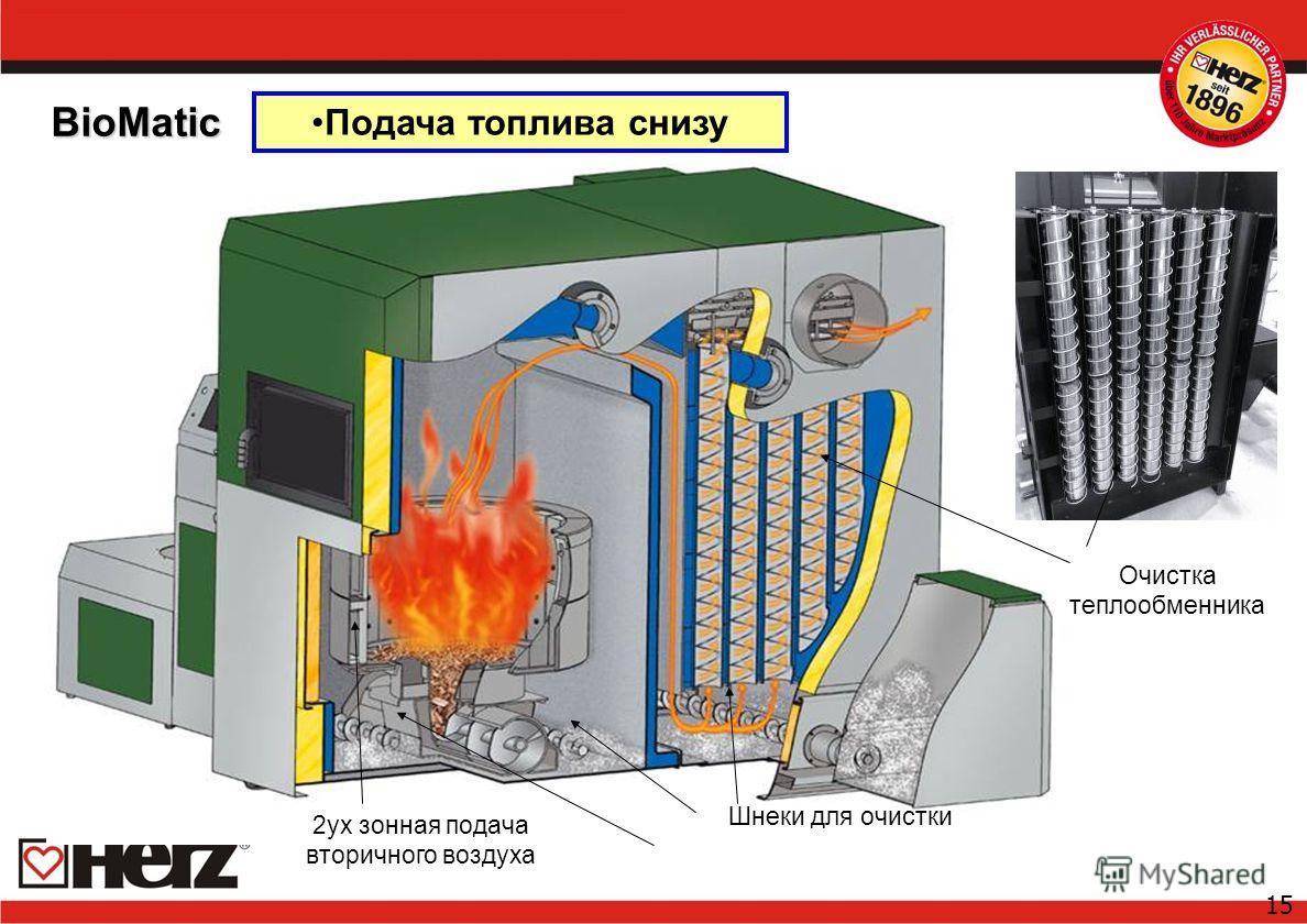 15 Шнеки для очистки BioMatic Очистка теплообменника 2ух зонная подача вторичного воздуха Подача топлива снизу