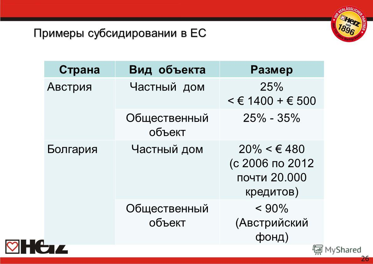Примеры субсидировании в ЕС 26 СтранаВид объектаРазмер АвстрияЧастный дом25% < 1400 + 500 Общественный объект 25% - 35% БолгарияЧастный дом20% < 480 (с 2006 по 2012 почти 20.000 кредитов) Общественный объект < 90% (Австрийский фонд)