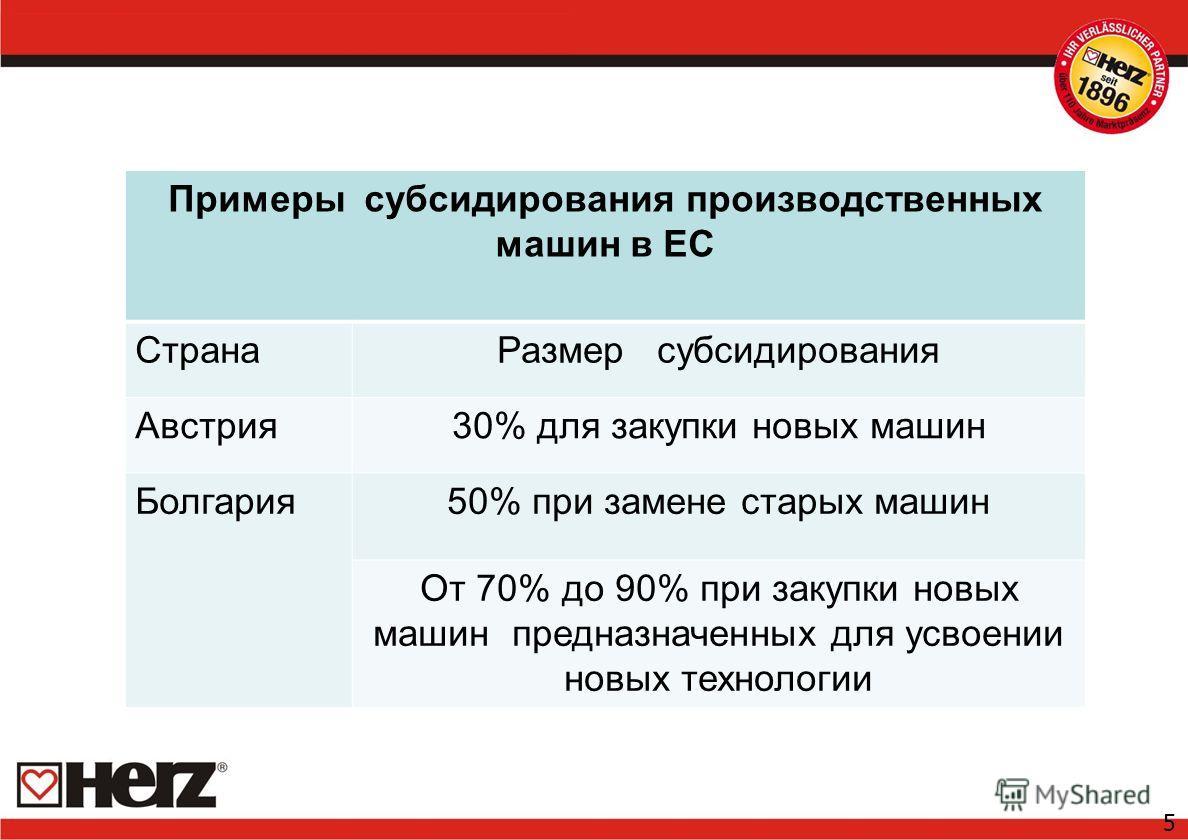 5 Примеры субсидирования производственных машин в ЕС СтранаРазмер субсидирования Австрия30% для закупки новых машин Болгария50% при замене старых машин От 70% до 90% при закупки новых машин предназначенных для усвоении новых технологии