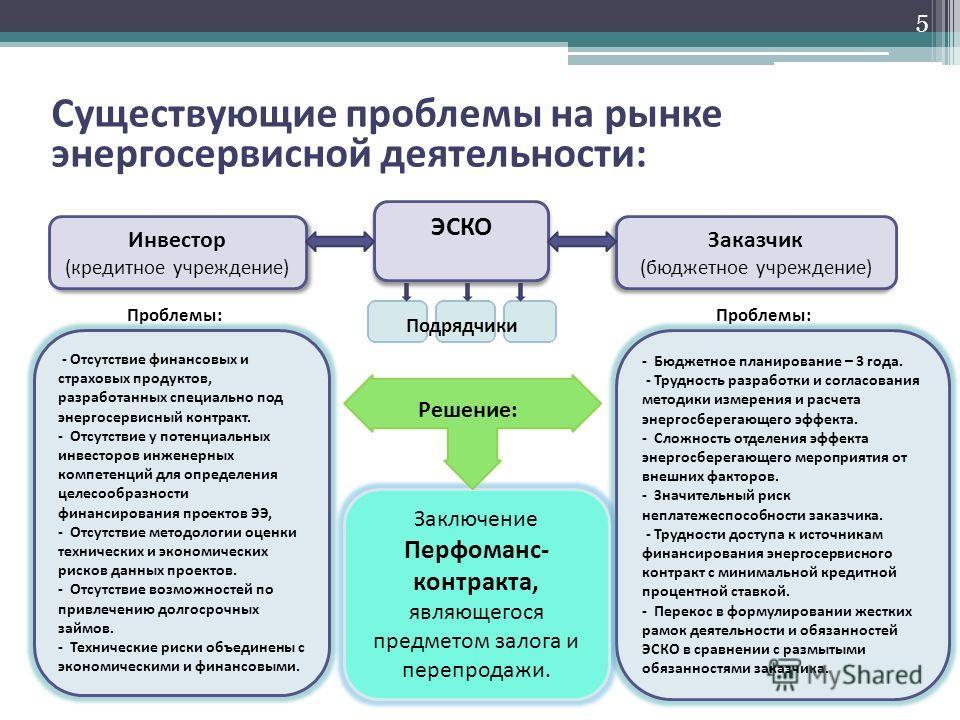 Существующие проблемы на рынке энергосервисной деятельности: 5 Инвестор (кредитное учреждение) Инвестор (кредитное учреждение) ЭСКО Заказчик (бюджетное учреждение) Заказчик (бюджетное учреждение) Подрядчики Проблемы: - Бюджетное планирование – 3 года