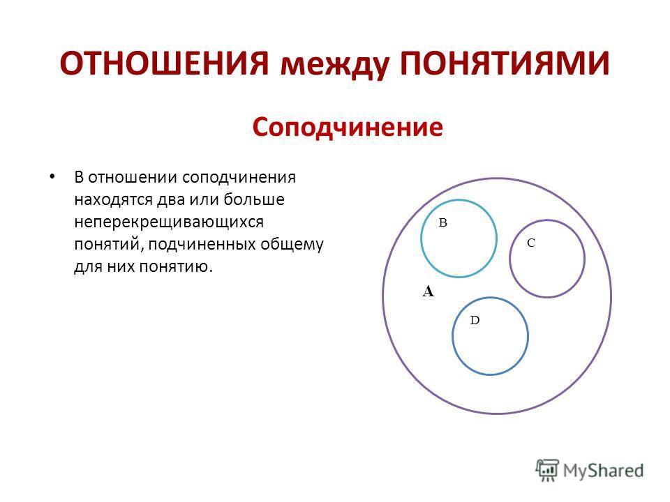 ОТНОШЕНИЯ между ПОНЯТИЯМИ Соподчинение В отношении соподчинения находятся два или больше неперекрещивающихся понятий, подчиненных общему для них понятию. А В С D
