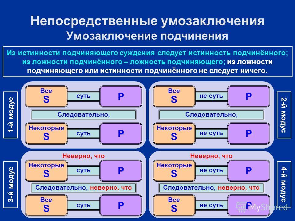 суть Некоторые S P Все S P Следовательно, 1-й модус не суть Некоторые S P Все S P Следовательно, 2-й модус Неверно, что суть Все S P Некоторые S P Следовательно, неверно, что 3-й модус Неверно, что не суть Все S P Некоторые S P Следовательно, неверно