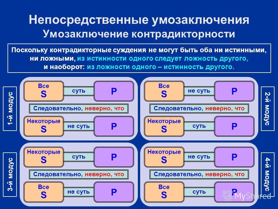 суть не суть Некоторые S P Все S P Следовательно, неверно, что 1-й модус не суть суть Некоторые S P Все S P Следовательно, неверно, что 2-й модус суть не суть Все S P Некоторые S P Следовательно, неверно, что 3-й модус не суть суть Все S P Некоторые
