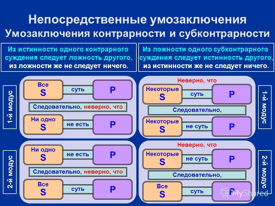 суть не есть Ни одно S P Все S P Следовательно, неверно, что 1-й модус Неверно, что суть не суть Некоторые S P P Следовательно, 1-й модус не есть суть Все S P Ни одно S P Следовательно, неверно, что 2-й модус Неверно, что не суть суть Все S P Некотор
