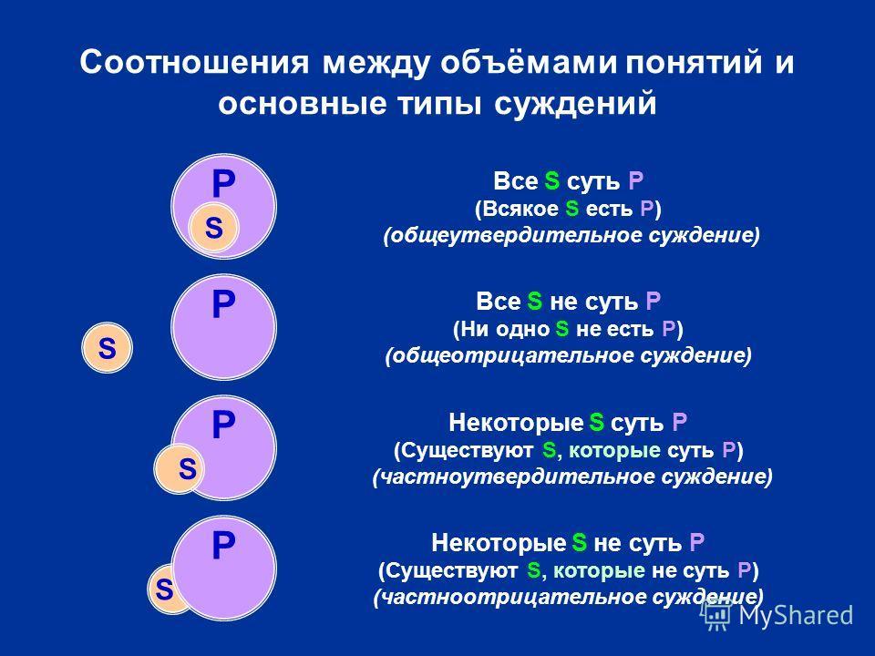 P P Соотношения между объёмами понятий и основные типы суждений S S P S S P Все S суть P (Всякое S есть P) (общеутвердительное суждение) Все S не суть P (Ни одно S не есть P) (общеотрицательное суждение) Некоторые S суть P (Существуют S, которые суть