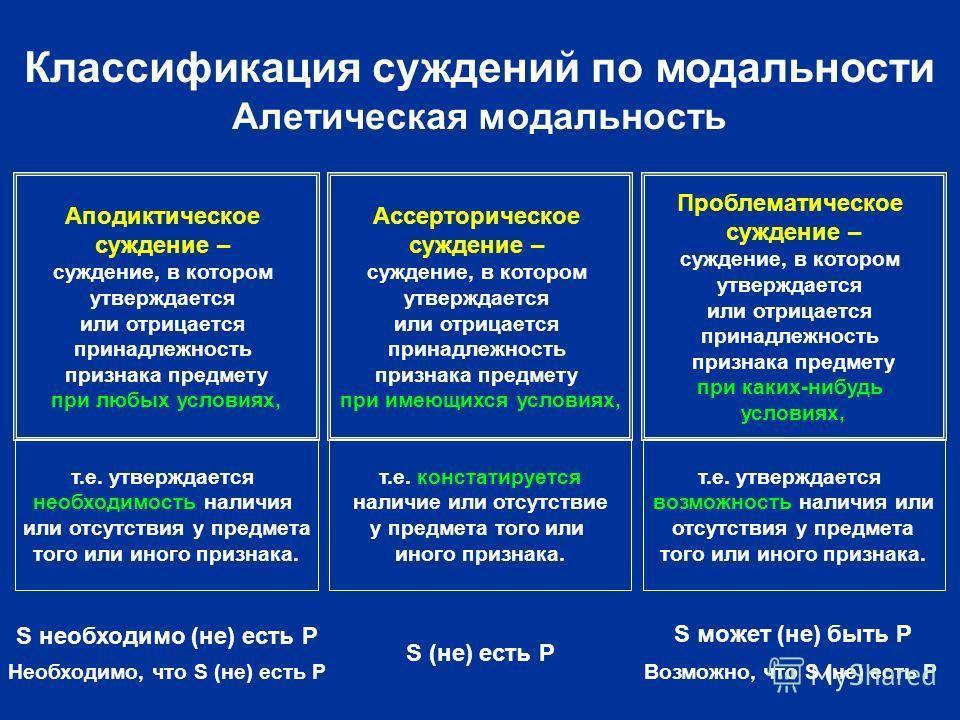 Классификация суждений по модальности Алетическая модальность Аподиктическое суждение – суждение, в котором утверждается или отрицается принадлежность признака предмету при любых условиях, Ассерторическое суждение – суждение, в котором утверждается и