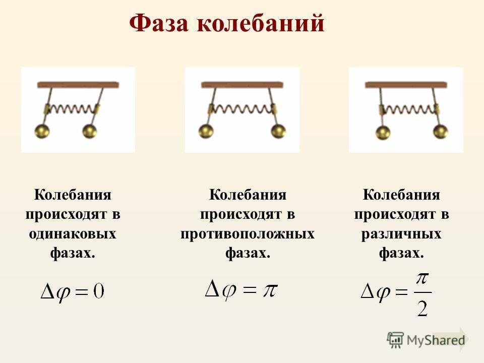 Фаза колебаний Колебания происходят в одинаковых фазах. Колебания происходят в противоположных фазах. Колебания происходят в различных фазах.
