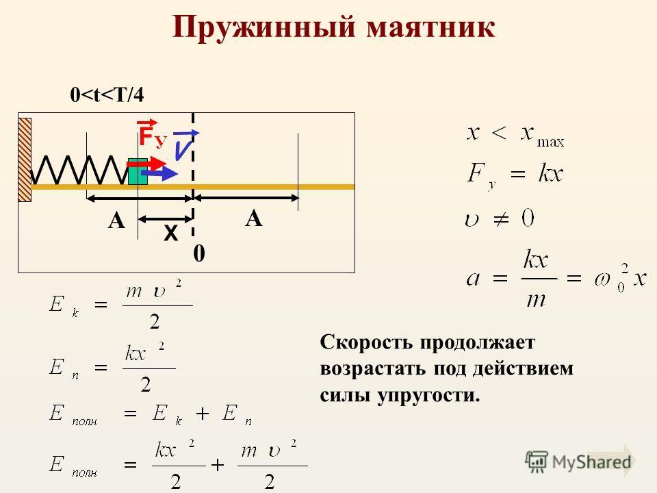 Пружинный маятник А V F У X 0 А Скорость продолжает возрастать под действием силы упругости. 0