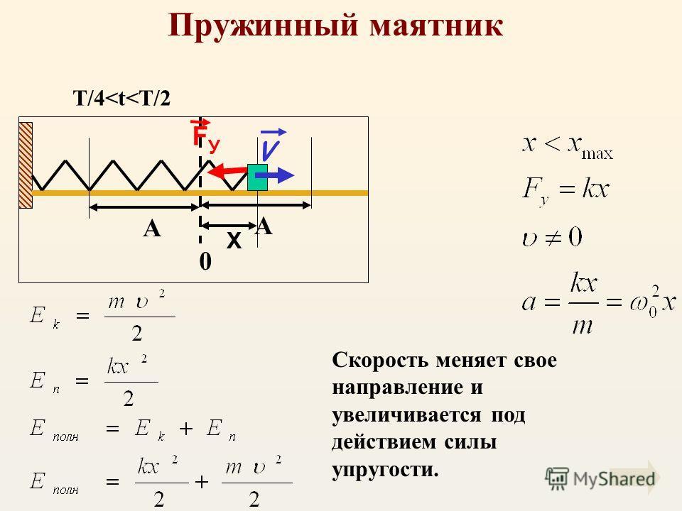 Пружинный маятник X 0 V F У А А Скорость меняет свое направление и увеличивается под действием силы упругости. T/4