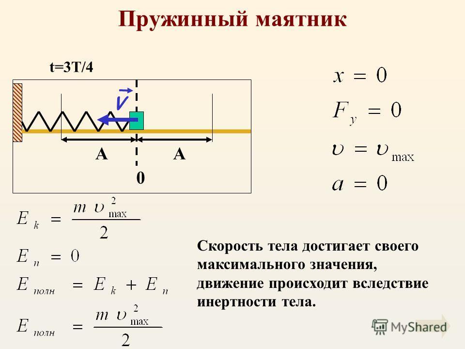 Пружинный маятник АА 0 V Скорость тела достигает своего максимального значения, движение происходит вследствие инертности тела. t=3T/4