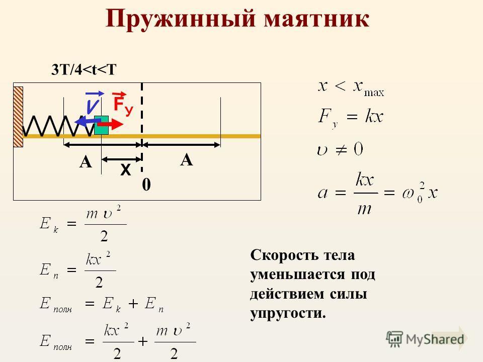 Пружинный маятник А А X 0 V F У Скорость тела уменьшается под действием силы упругости. 3T/4