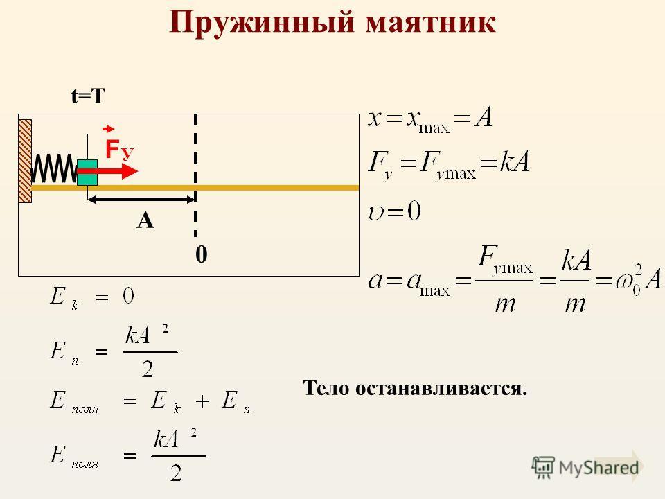 Пружинный маятник А F У 0 Тело останавливается. t=T
