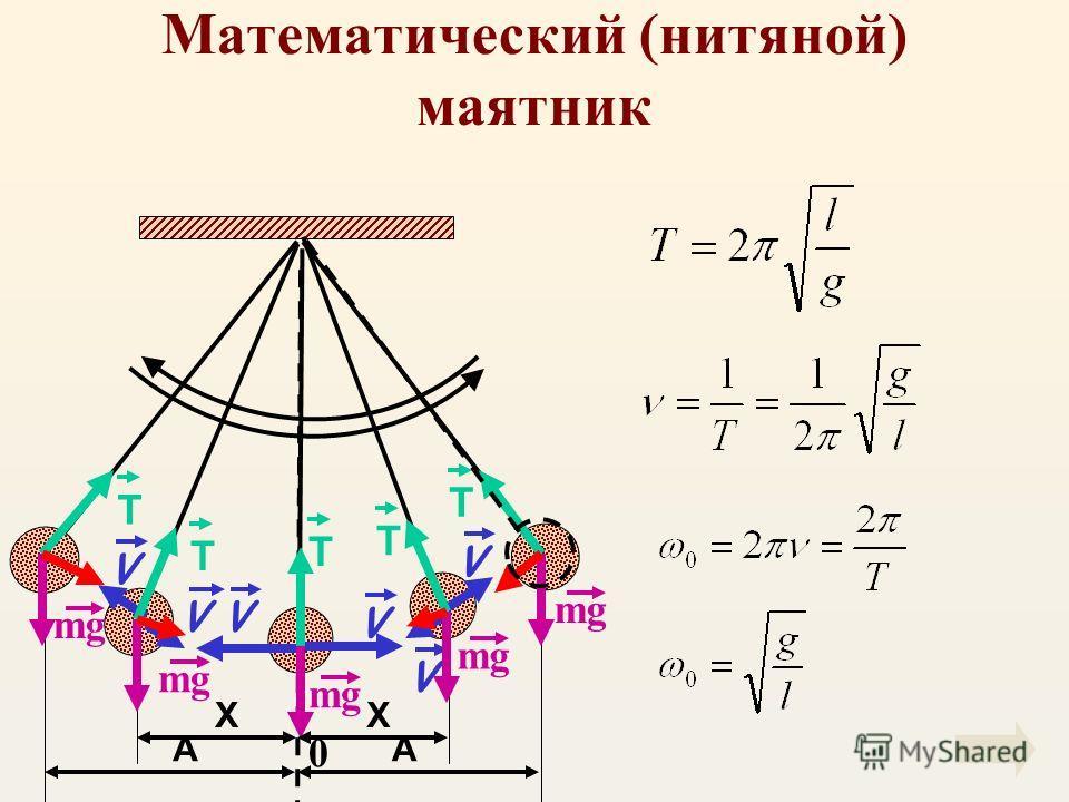 Математический (нитяной) маятник 0 V V V V mg TT T T T V V AA XX