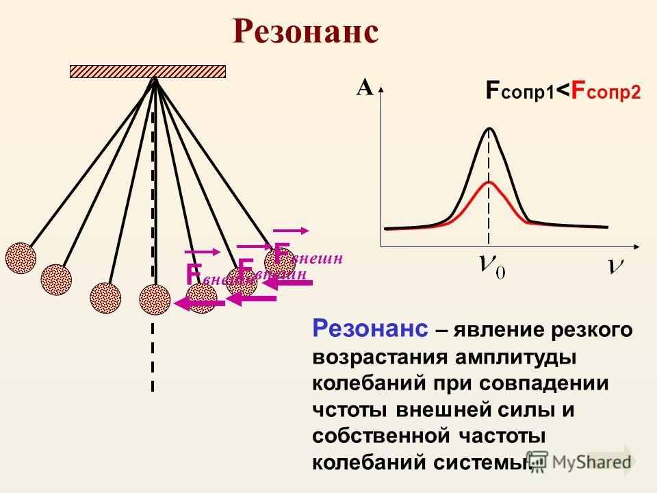Резонанс F внешн Резонанс – явление резкого возрастания амплитуды колебаний при совпадении чстоты внешней силы и собственной частоты колебаний системы. А F сопр1