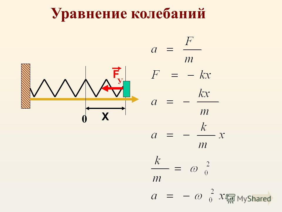 F У X 0 Уравнение колебаний