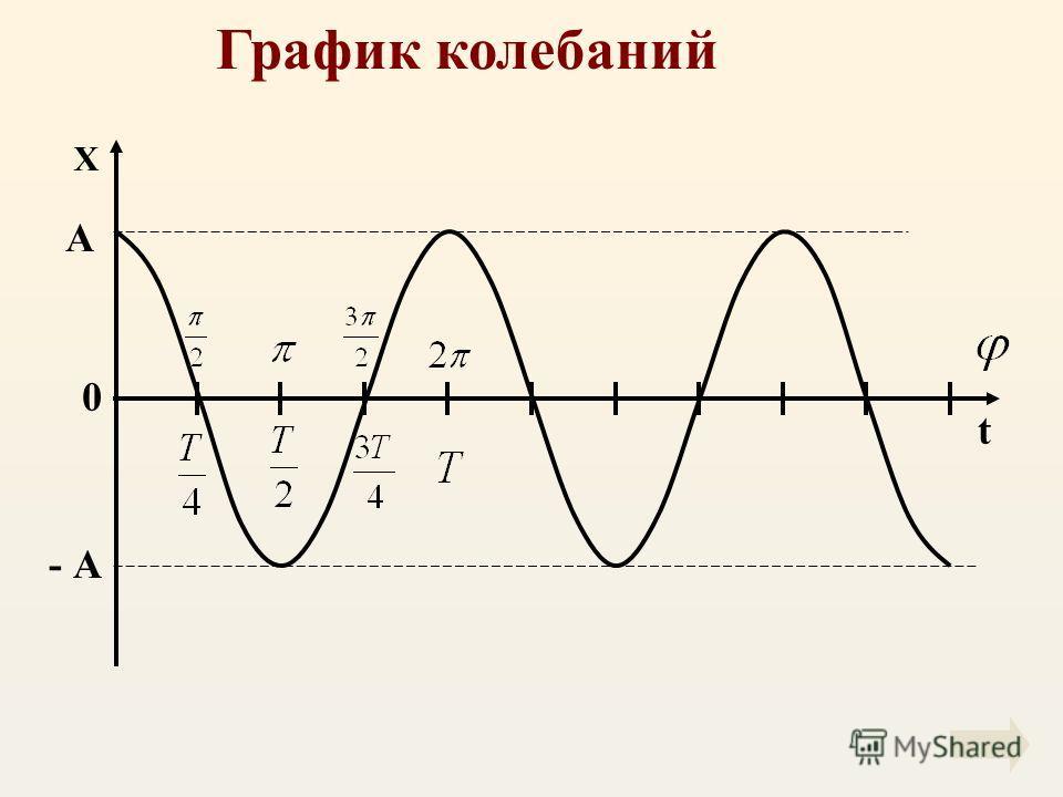 График колебаний Х t 0 А - А