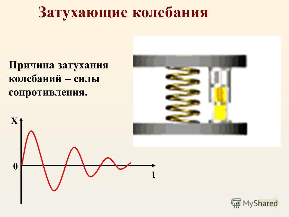 Затухающие колебания Причина затухания колебаний – силы сопротивления. X t 0