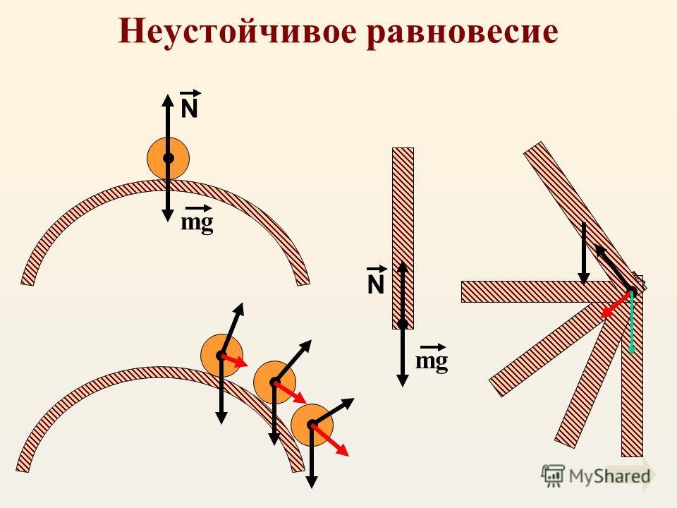 Неустойчивое равновесие N N mg