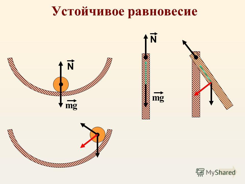 Устойчивое равновесие N N mg