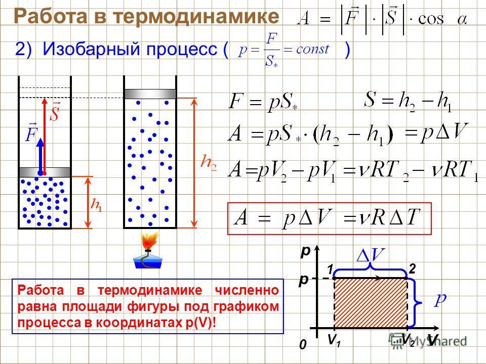 Работа в термодинамике 2) Изобарный процесс ( ) V1V1 V2V2 p 0 p V 2 1 Работа в термодинамике численно равна площади фигуры под графиком процесса в координатах р(V)!