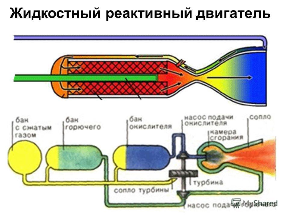Жидкостный реактивный двигатель