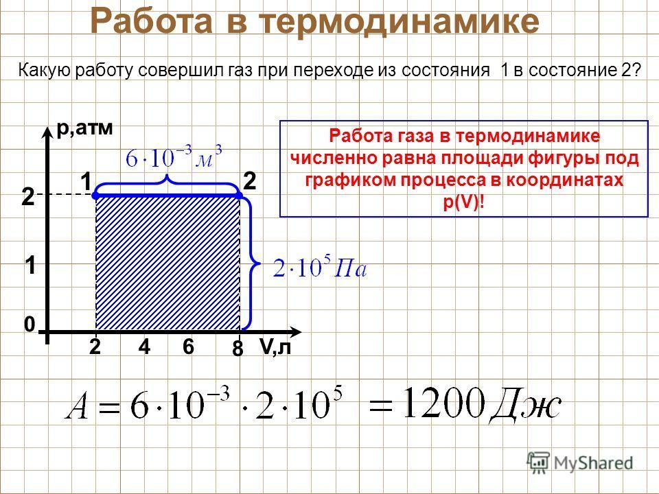 Какую работу совершил газ при переходе из состояния 1 в состояние 2? Работа в термодинамике р,атм 0 V,л 8 2 2 1 64 Работа газа в термодинамике численно равна площади фигуры под графиком процесса в координатах р(V)! 1 2