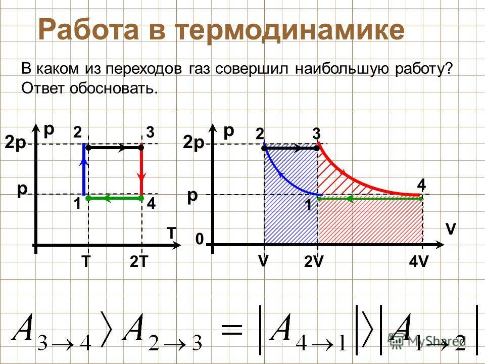p 1 23 4 В каком из переходов газ совершил наибольшую работу? Ответ обосновать. 4V4V T 2p2p p T2T2T 2V2V V 0 p V 2 3 4 1 p 2p2p Работа в термодинамике