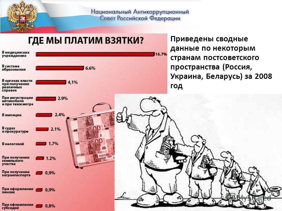 Приведены сводные данные по некоторым странам постсоветского пространства (Россия, Украина, Беларусь) за 2008 год