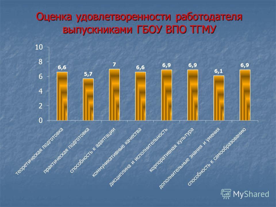 Оценка удовлетворенности работодателя выпускниками ГБОУ ВПО ТГМУ