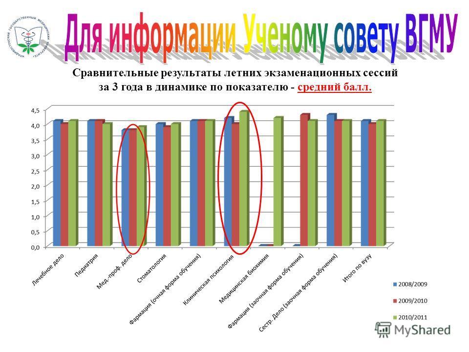 Сравнительные результаты летних экзаменационных сессий за 3 года в динамике по показателю - средний балл.