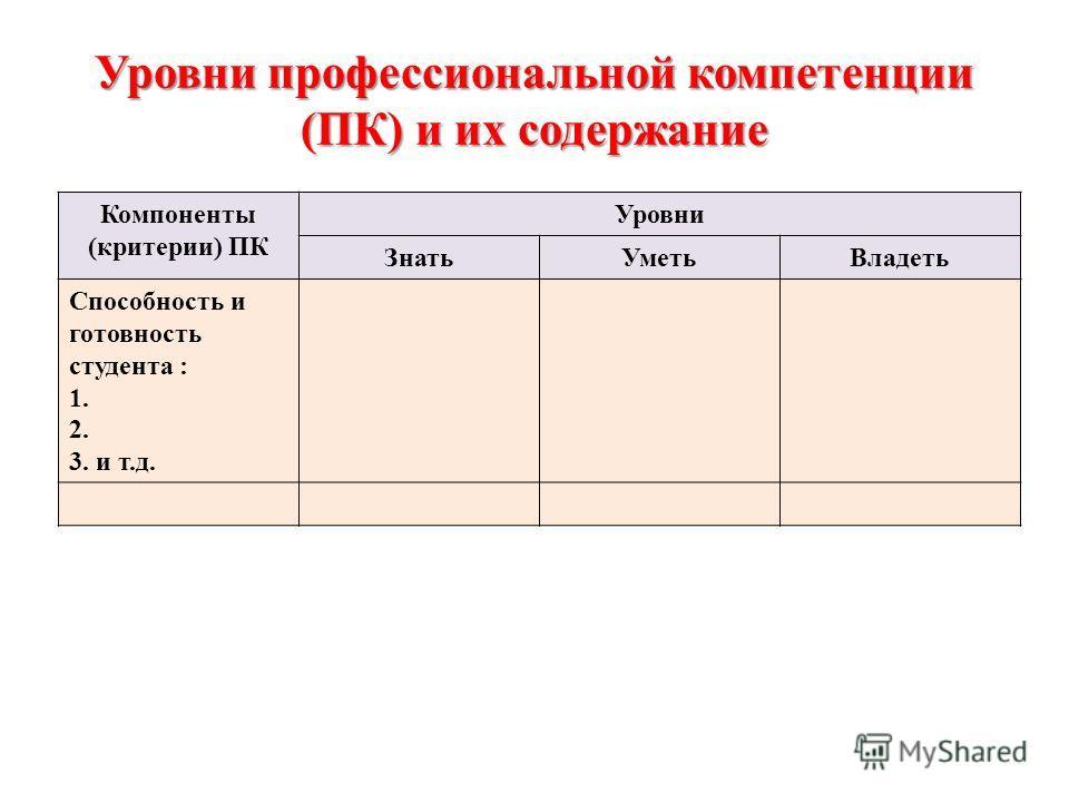 Уровни профессиональной компетенции (ПК) и их содержание Компоненты (критерии) ПК Уровни ЗнатьУметьВладеть Способность и готовность студента : 1. 2. 3. и т.д.