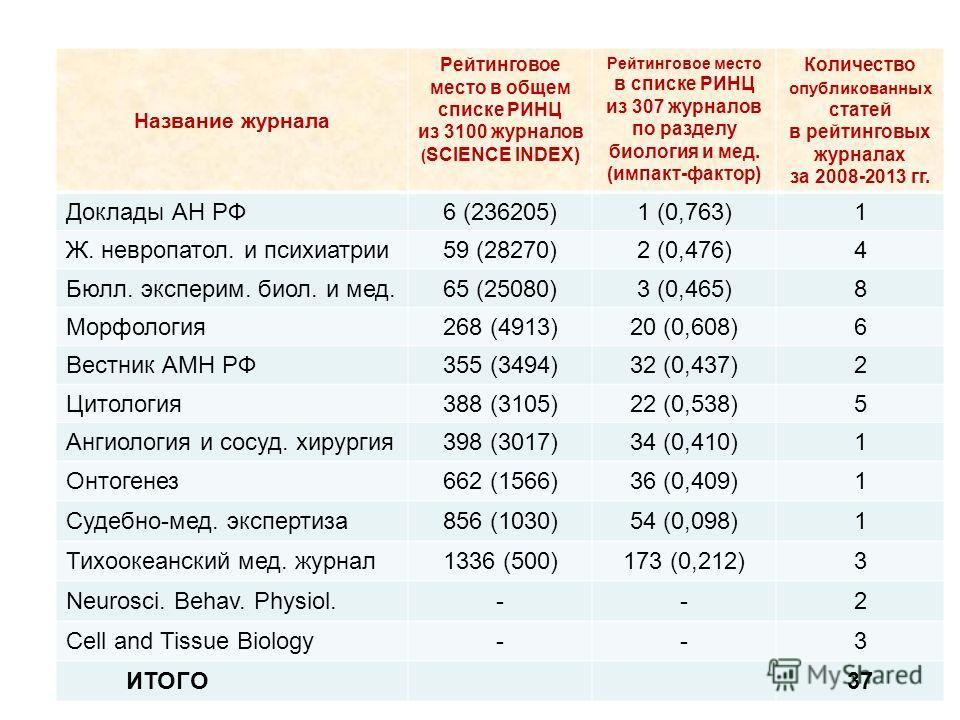 Название журнала Рейтинговое место в общем списке РИНЦ из 3100 журналов ( SCIENCE INDEX) Рейтинговое место в списке РИНЦ из 307 журналов по разделу биология и мед. (импакт-фактор) Количество опубликованных статей в рейтинговых журналах за 2008-2013 г