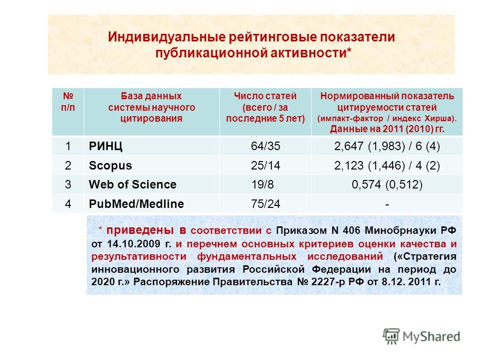 Индивидуальные рейтинговые показатели публикационной активности* п/п База данных системы научного цитирования Число статей (всего / за последние 5 лет) Нормированный показатель цитируемости статей (импакт-фактор / индекс Хирша). Данные на 2011 (2010)