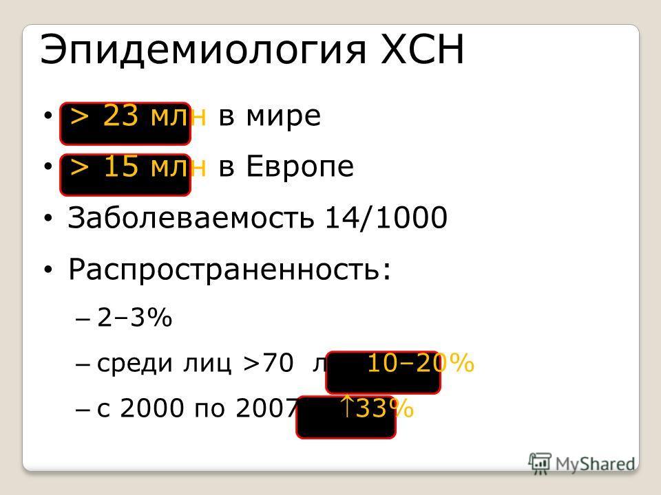 Эпидемиология ХСН > 23 млн в мире > 15 млн в Европе Заболеваемость 14/1000 Распространенность: – 2–3% – среди лиц >70 лет 10–20% – с 2000 по 2007 г. 33%