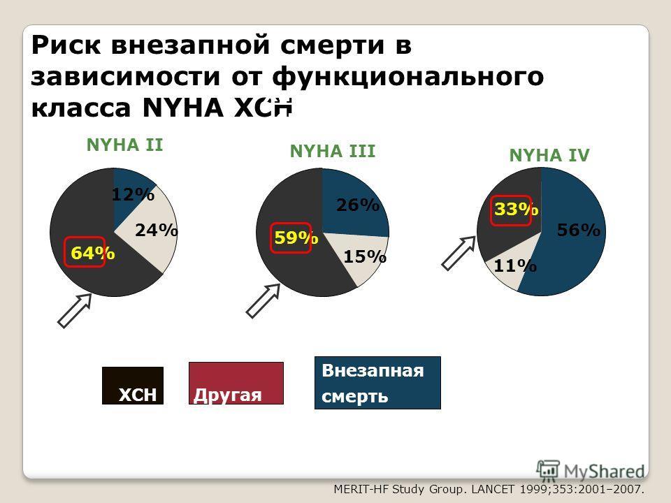 Риск внезапной смерти в зависимости от функционального класса NYHA ХСН MERIT-HF Study Group. LANCET 1999;353:2001–2007. 12% 24% 64% NYHA II 26% 15% 59% ХСНДругая Внезапная смерть NYHA III 56% 11% 33% NYHA IV Характер смерти