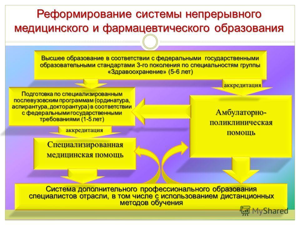 Реформирование системы непрерывного медицинского и фармацевтического образования
