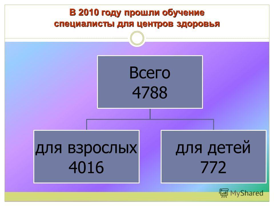 В 2010 году прошли обучение специалисты для центров здоровья Всего 4788 для взрослых 4016 для детей 772