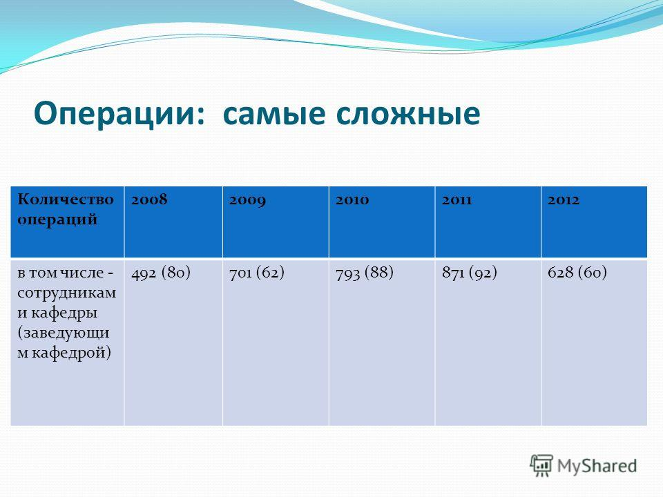 Операции: самые сложные Количество операций 20082009201020112012 в том числе - сотрудникам и кафедры (заведующи м кафедрой) 492 (80)701 (62)793 (88)871 (92)628 (60)