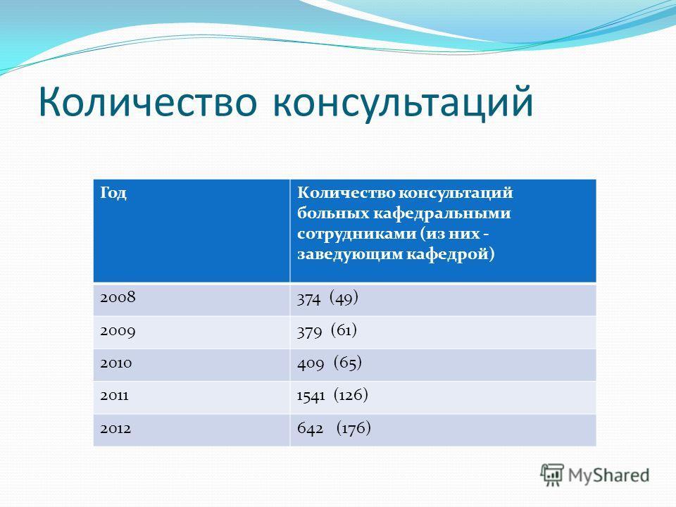Количество консультаций ГодКоличество консультаций больных кафедральными сотрудниками (из них - заведующим кафедрой) 2008374 (49) 2009379 (61) 2010409 (65) 20111541 (126) 2012642 (176)