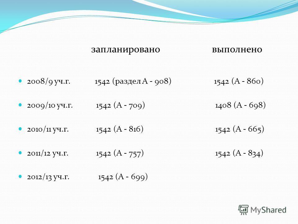 запланировано выполнено 2008/9 уч.г. 1542 (раздел А - 908) 1542 (А - 860) 2009/10 уч.г. 1542 (А - 709) 1408 (А - 698) 2010/11 уч.г. 1542 (А - 816) 1542 (А - 665) 2011/12 уч.г. 1542 (А - 757) 1542 (А - 834) 2012/13 уч.г. 1542 (А - 699)